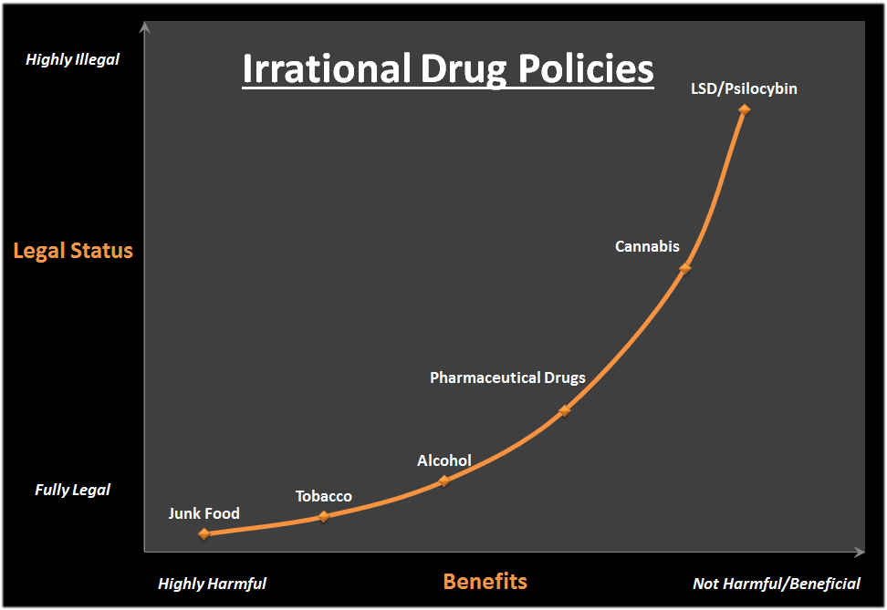 Irrational Drug policies